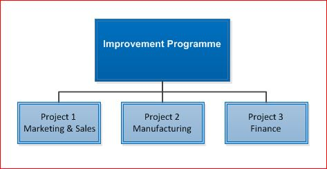 Collction of Tam Sites to manage an improvement programme