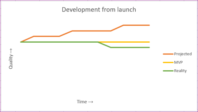 MVP-Developmentfromlaunch