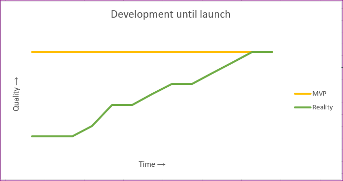 MVP-DevelopmenttoLaunch