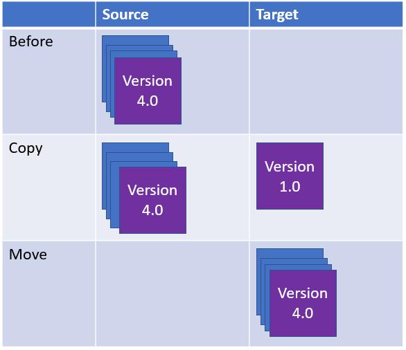 CopyMove-Versions