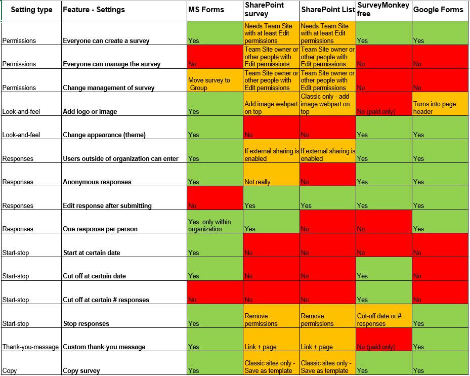 Formsorsurvey-ResultSettingswithheader